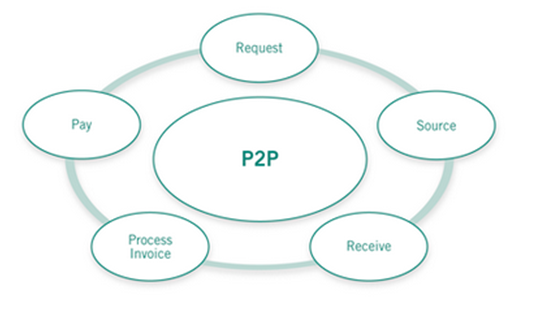 Lab Procurement Insider Blog - Streamlining the Procure to