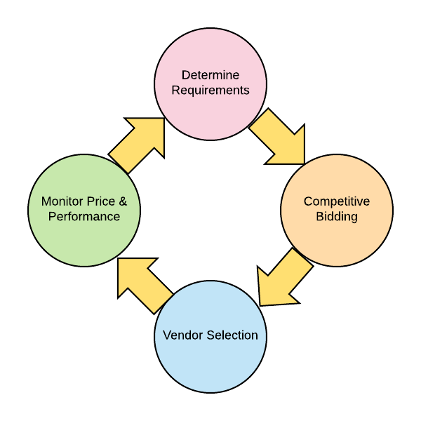 Vendor Management Services Lifecycle
